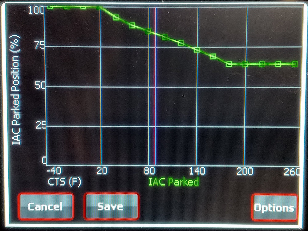 Typical IAC Parked Position Curve