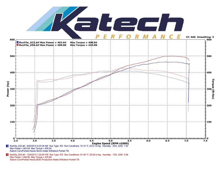 Katech Performance LT1 Atomic AirForce Intake Manifold Dyno Sheet