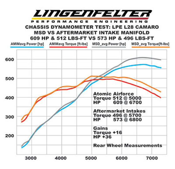 LPT LS7 Atomic AirForce Intake Manifold Dyno Sheet